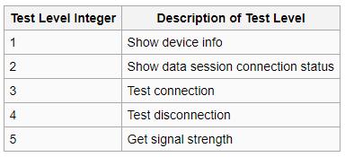 Integer Values ForiGate